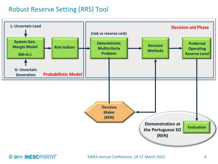 Robust Reserve Setting (RRS) Tool