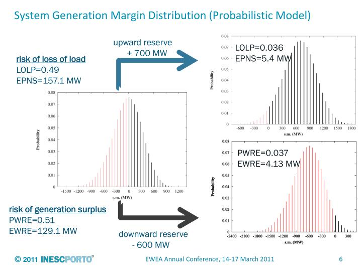 System Generation Margin Distribution (Probabilistic Model)