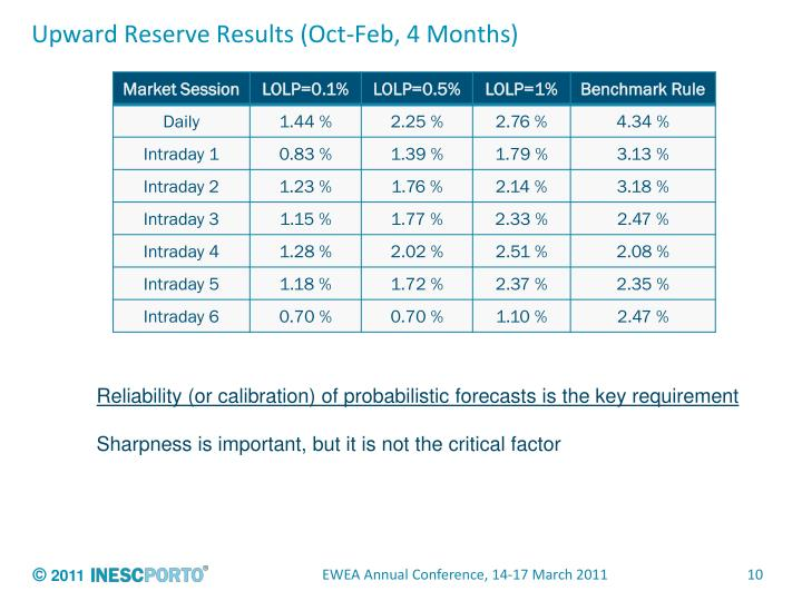 Upward Reserve Results (Oct-Feb, 4 Months)