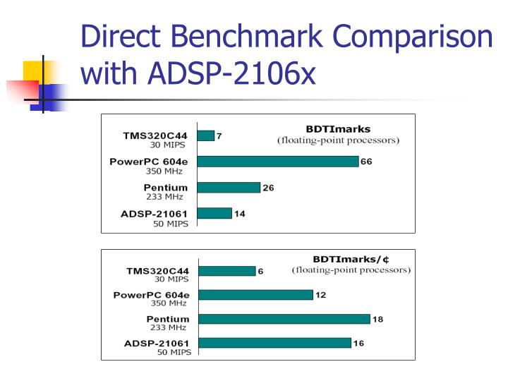 Direct Benchmark Comparison with ADSP-2106x