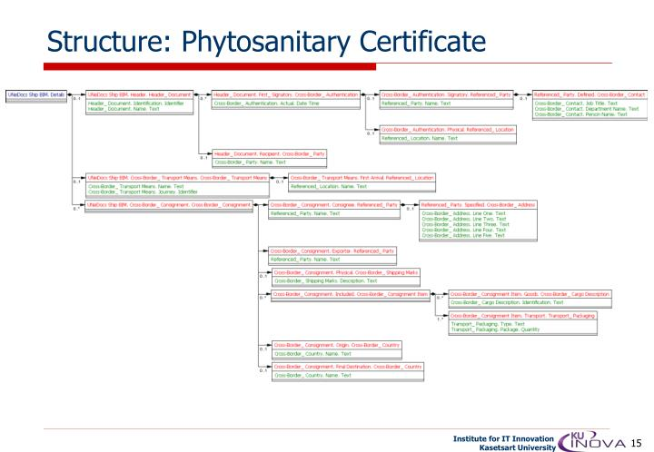 Structure: Phytosanitary Certificate