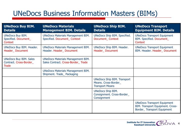 UNeDocs Business Information Masters (BIMs)