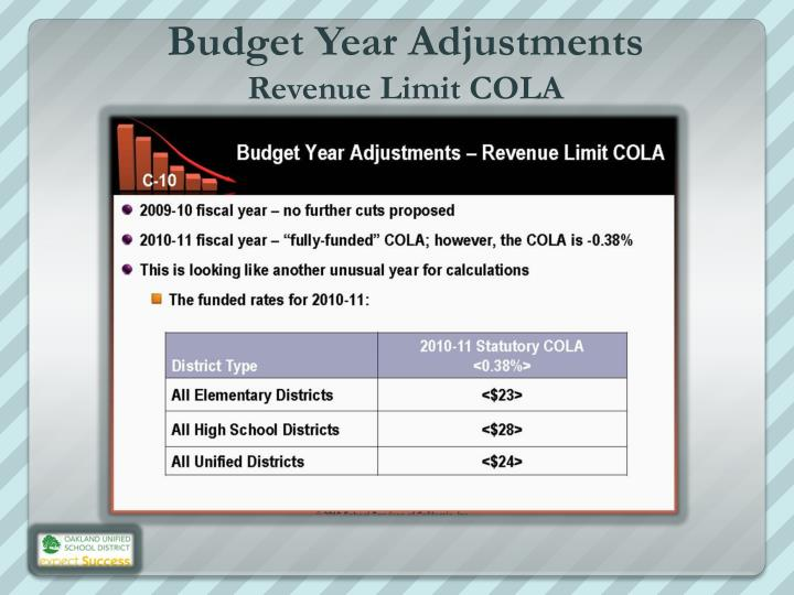 Budget Year Adjustments