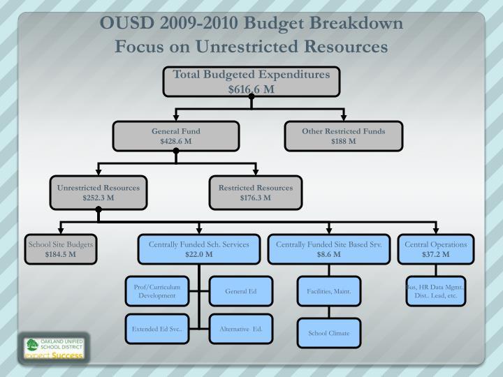 OUSD 2009-2010 Budget Breakdown