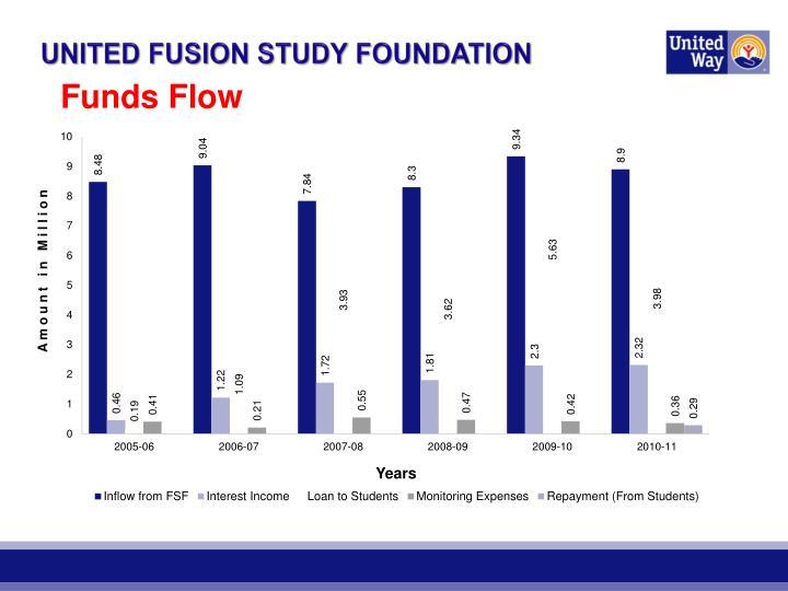 UNITED FUSION STUDY FOUNDATION