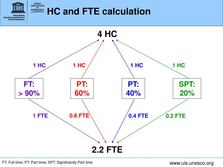 HC and FTE calculation