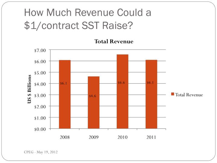 How Much Revenue Could a $1/contract SST Raise?