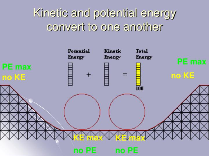 Kinetic and potential energy convert to one another