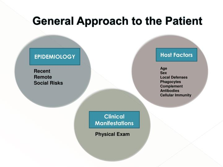 General Approach to the Patient