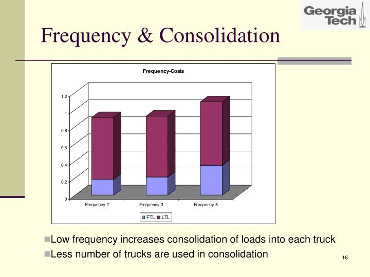 Frequency & Consolidation