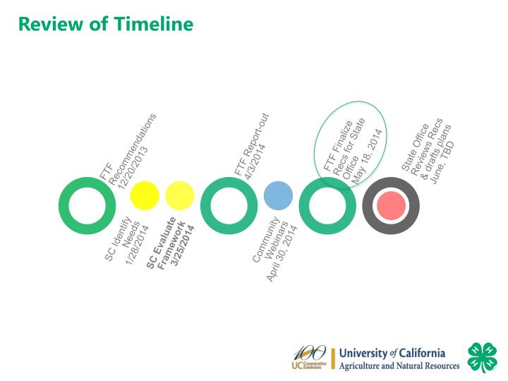 Review of Timeline