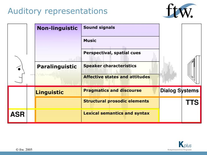 Auditory representations