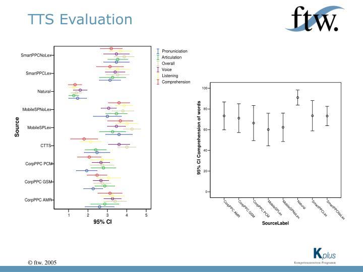 TTS Evaluation