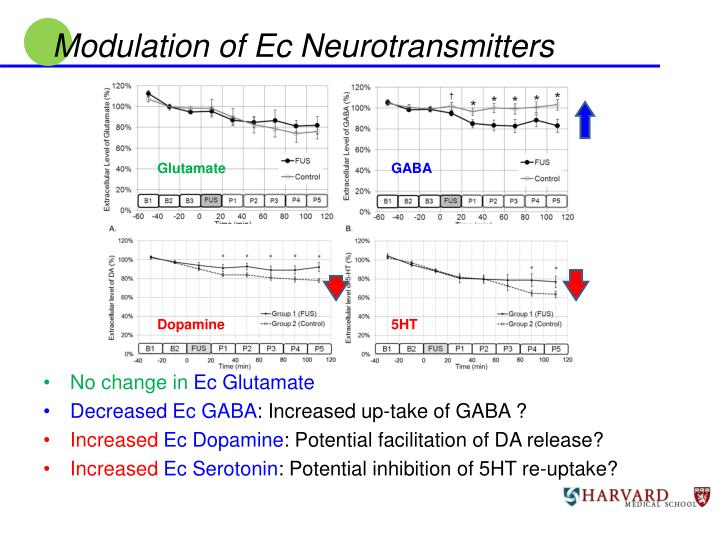 Modulation of Ec Neurotransmitters