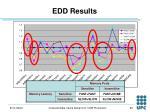 edd results