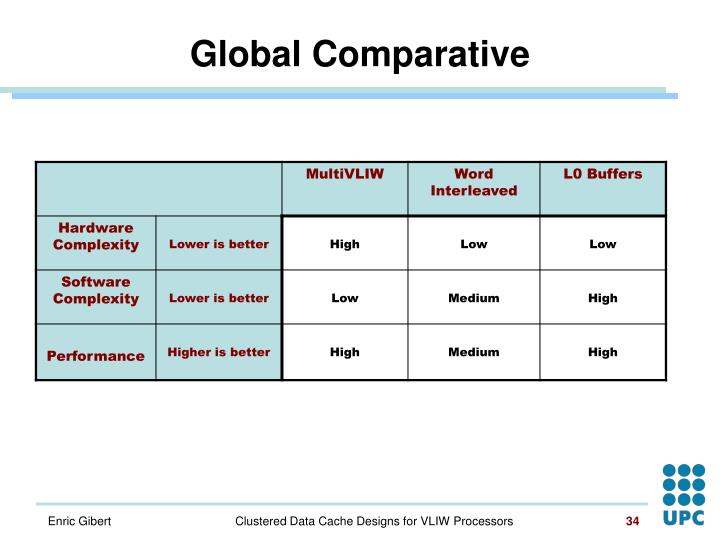 Global Comparative