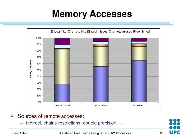 Memory Accesses