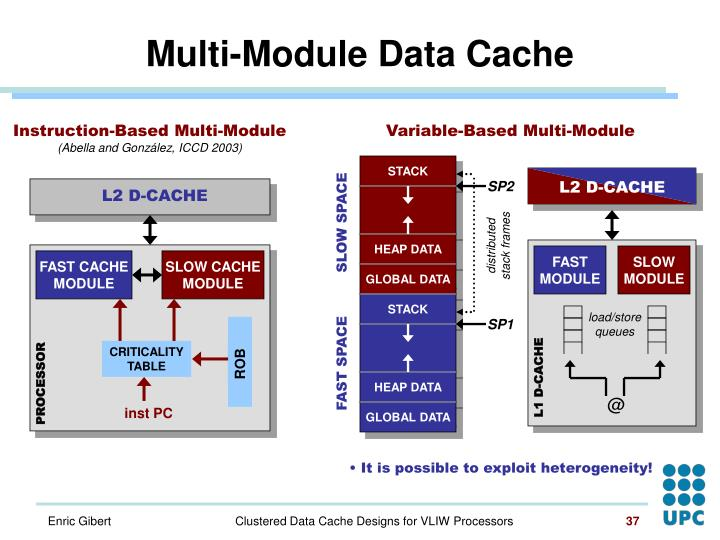 Variable-Based Multi-Module
