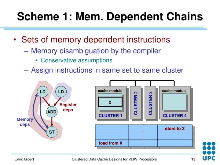 Scheme 1: Mem. Dependent Chains