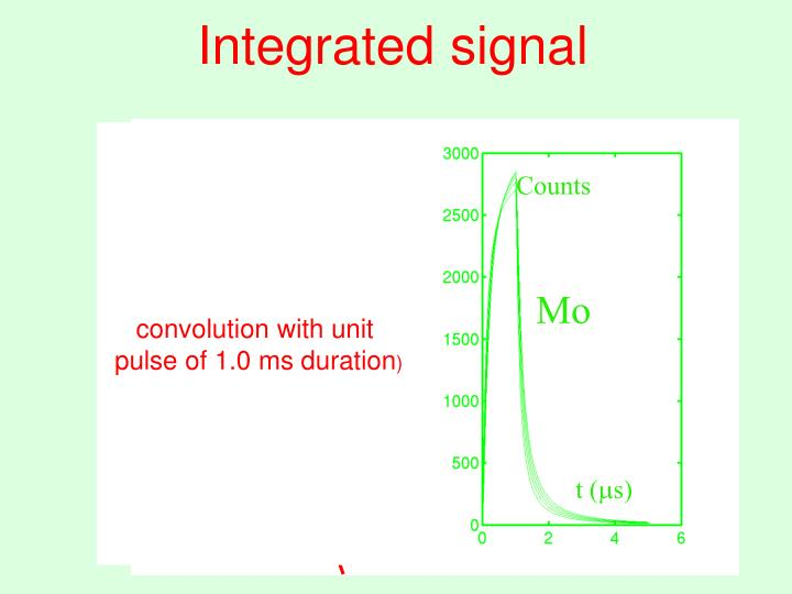 Integrated signal