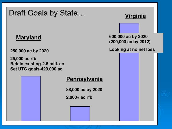 Draft Goals by State…