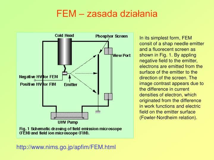 FEM – zasada działania