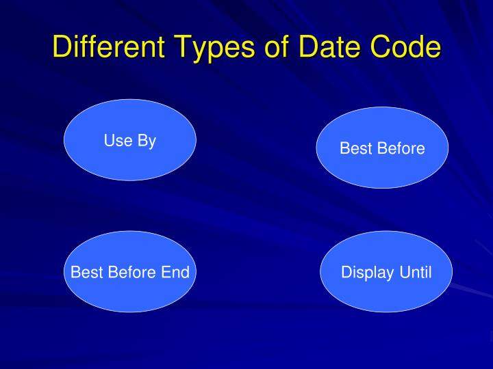 Different Types of Date Code