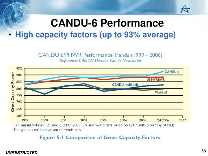 CANDU-6 Performance