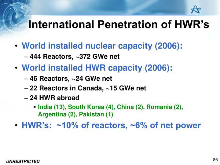 International Penetration of HWR's