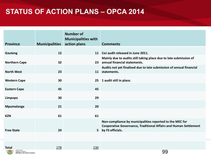 STATUS OF ACTION PLANS – OPCA 2014