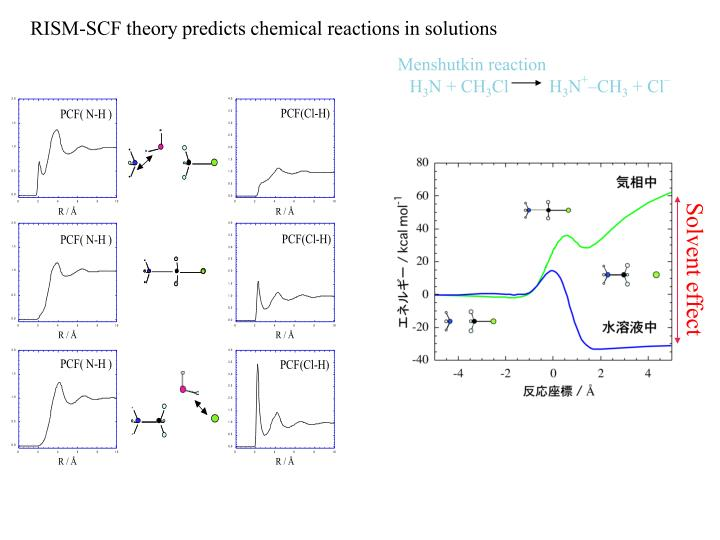 RISM-SCF theory predicts chemical reactions in solutions