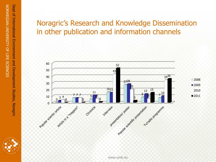Noragric's Research and Knowledge Dissemination in other publication and information channels