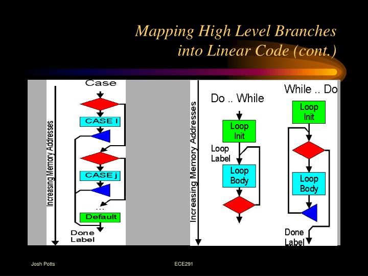Mapping High Level Branches