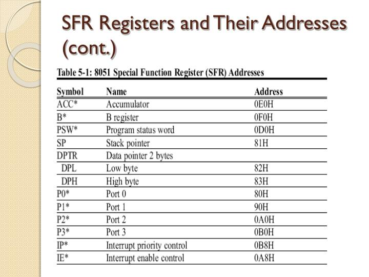SFR Registers and Their Addresses (cont.)