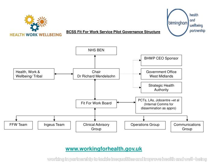 BCSS Fit For Work Service Pilot Governance Structure