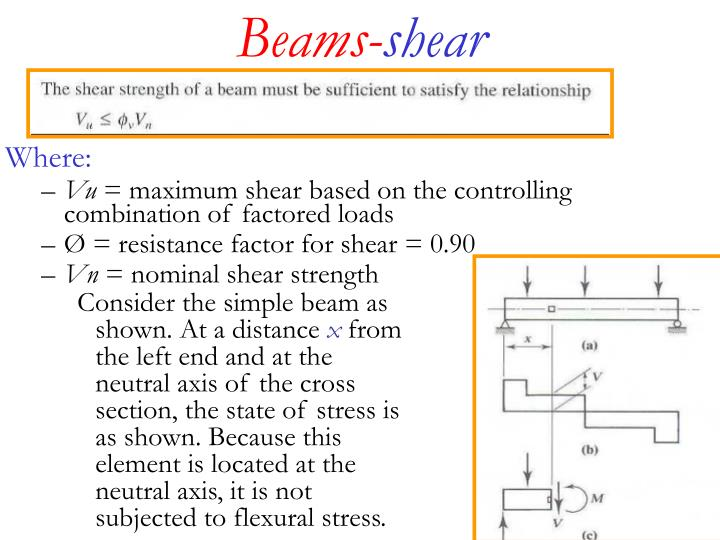 Beams shear