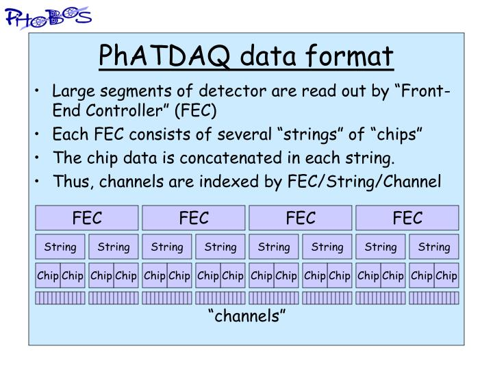 PhATDAQ data format