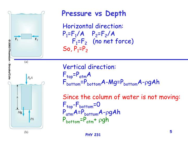 Pressure vs Depth