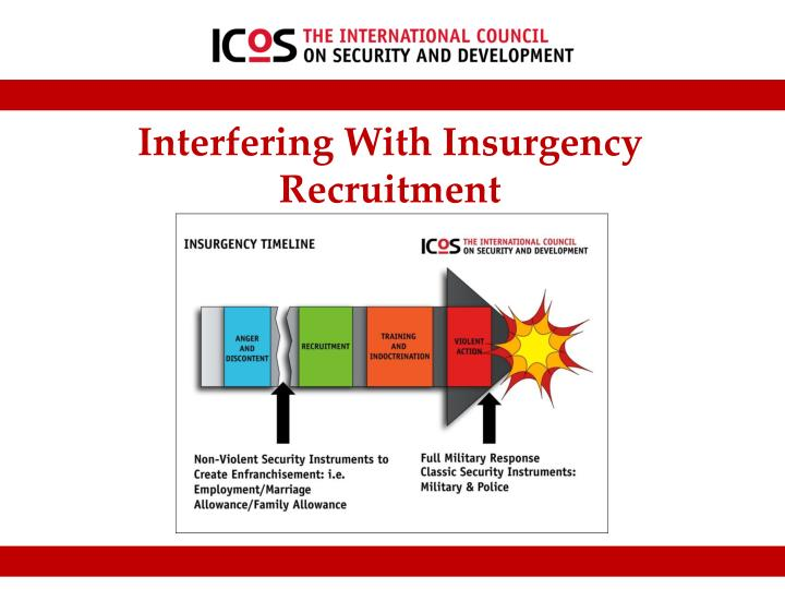 Interfering With Insurgency Recruitment