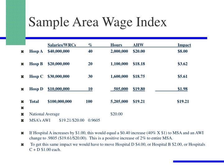 Sample Area Wage Index