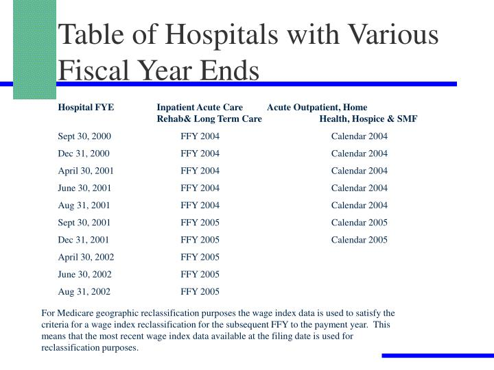Table of Hospitals with Various Fiscal Year Ends