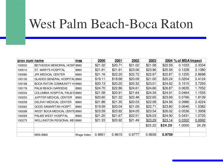 West Palm Beach-Boca Raton