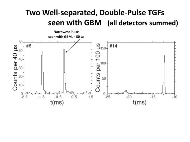 Two Well-separated, Double-Pulse TGFs