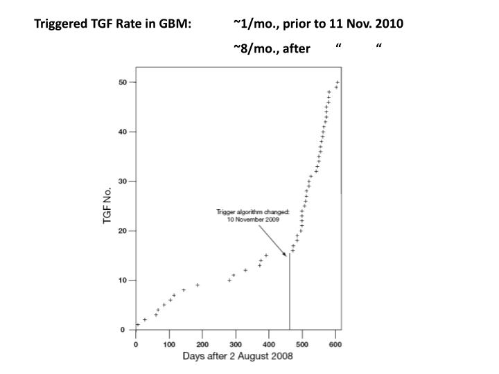 Triggered TGF Rate in GBM:  	~1/mo., prior to 11 Nov. 2010