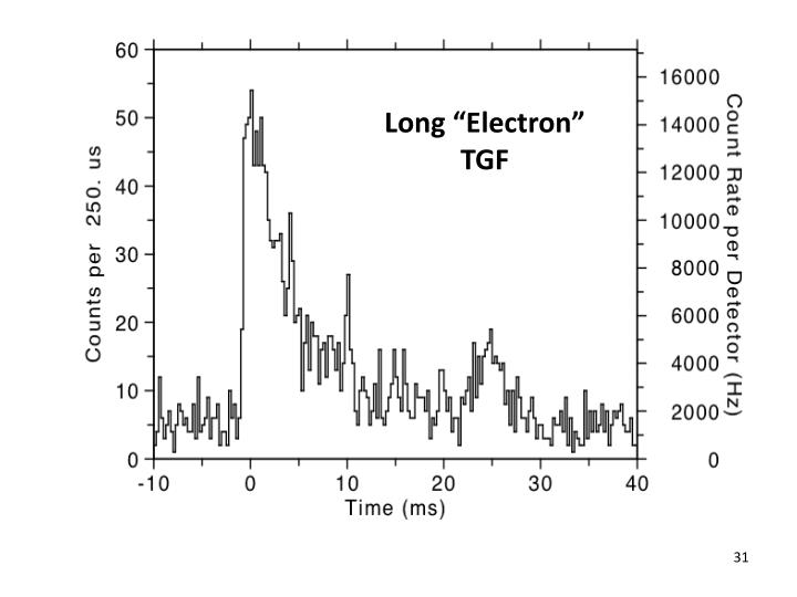 "Long ""Electron"" TGF"