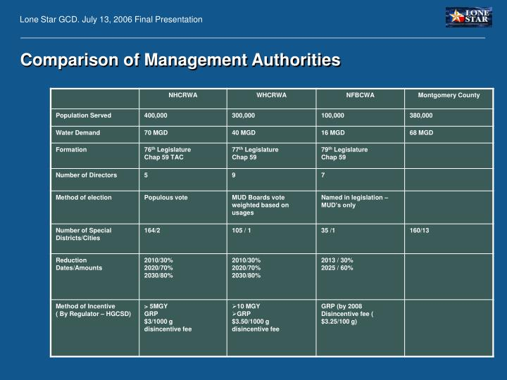 Comparison of Management Authorities