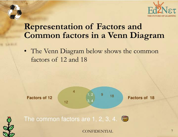 Representation of Factors and Common factors in a Venn Diagram