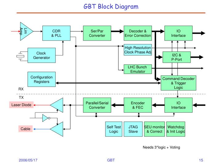 GBT Block Diagram