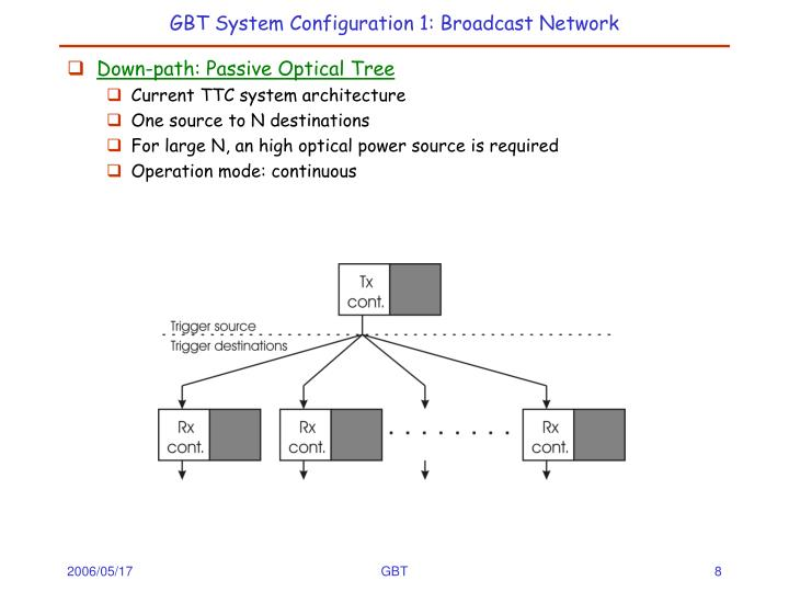 GBT System Configuration 1: Broadcast Network