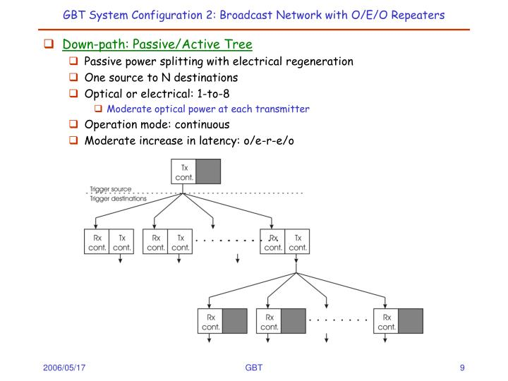 GBT System Configuration 2: Broadcast Network with O/E/O Repeaters